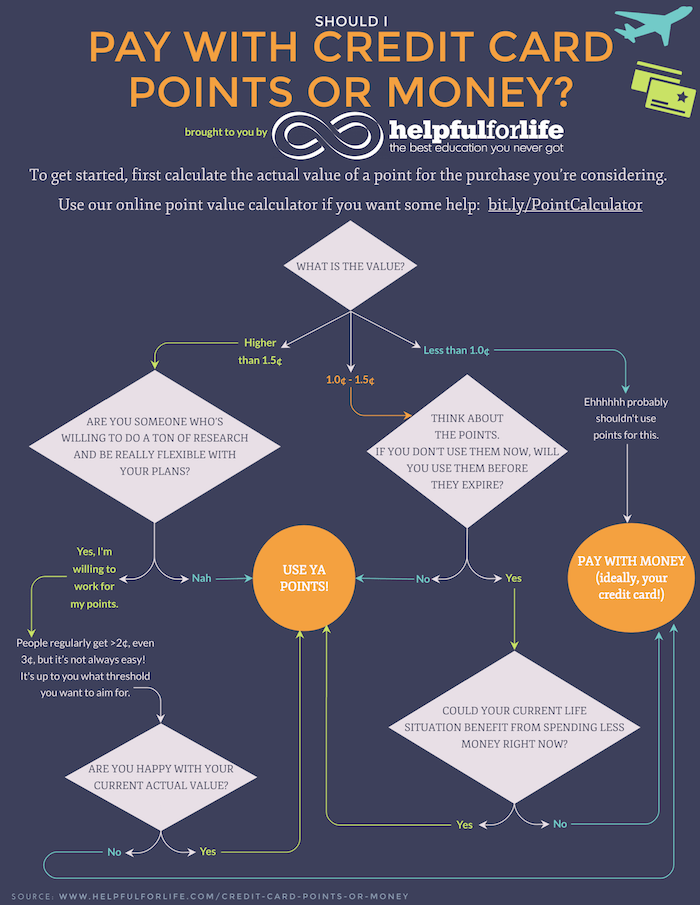 Should I use credit card points infographic